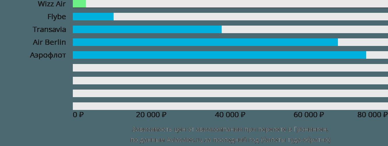 Динамика цен в зависимости от авиакомпании, совершающей перелет в Гронинген