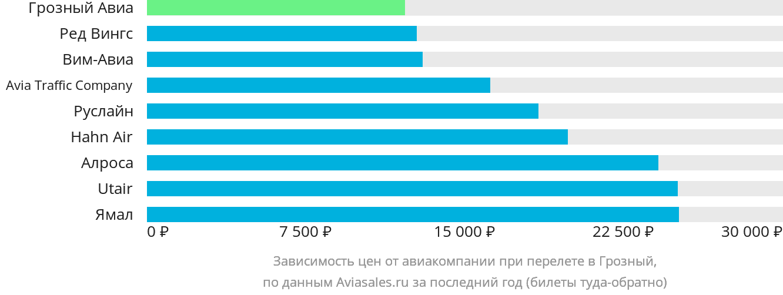 Динамика цен в зависимости от авиакомпании, совершающей перелет в Грозный