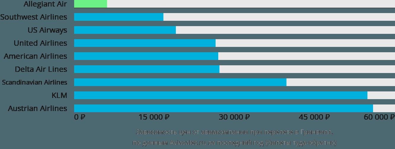 Динамика цен в зависимости от авиакомпании, совершающей перелет в Гринвилл