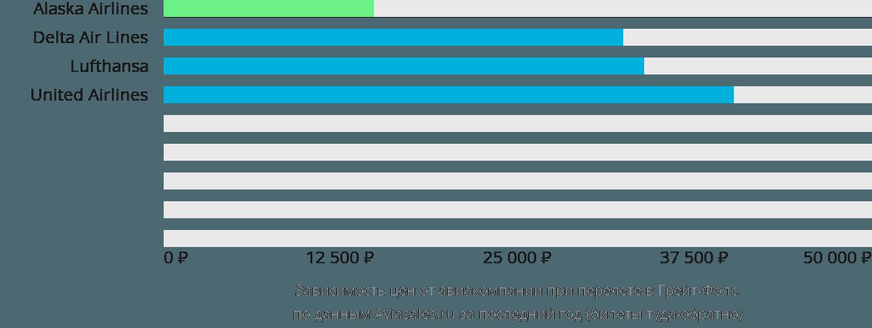 Динамика цен в зависимости от авиакомпании, совершающей перелет Грейт-Фолс