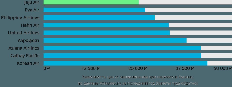 Динамика цен в зависимости от авиакомпании, совершающей перелет в Гуам