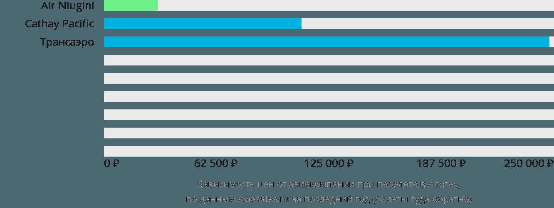 Динамика цен в зависимости от авиакомпании, совершающей перелет в Алотау