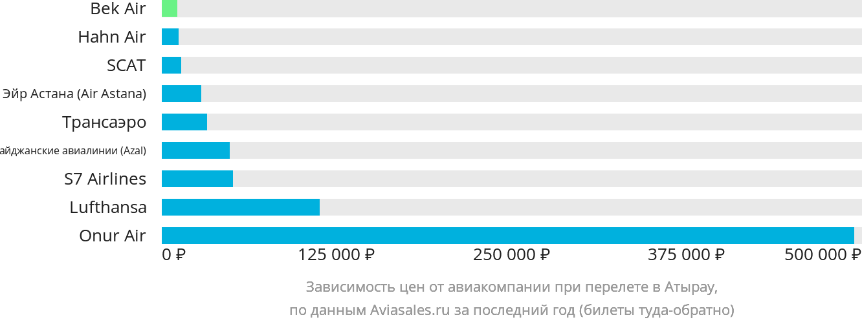 Динамика цен в зависимости от авиакомпании, совершающей перелет в Атырау