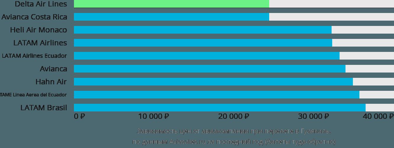 Динамика цен в зависимости от авиакомпании, совершающей перелет в Гуаякиль