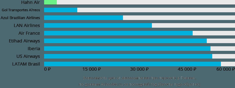 Динамика цен в зависимости от авиакомпании, совершающей перелет в Гоянию