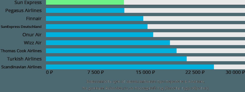 Динамика цен в зависимости от авиакомпании, совершающей перелет в Аланию