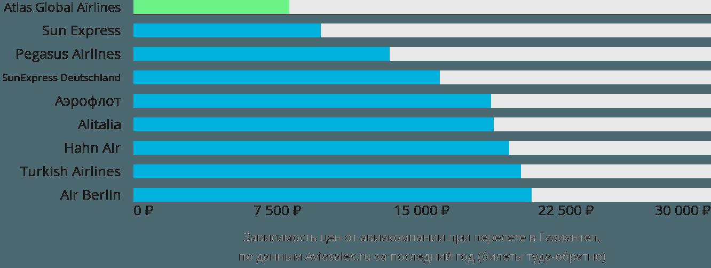 Динамика цен в зависимости от авиакомпании, совершающей перелет в Газиантеп
