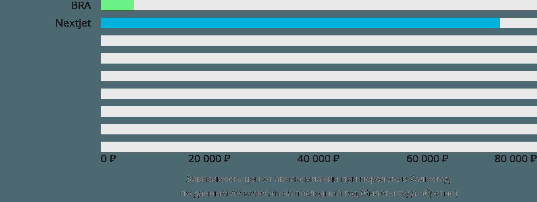 Динамика цен в зависимости от авиакомпании, совершающей перелет Халмстад