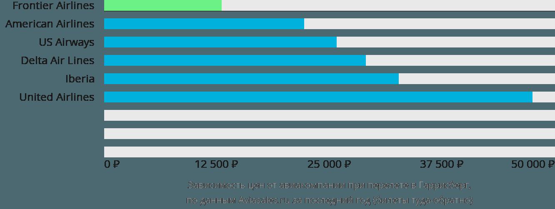 Динамика цен в зависимости от авиакомпании, совершающей перелет в Гаррисберг