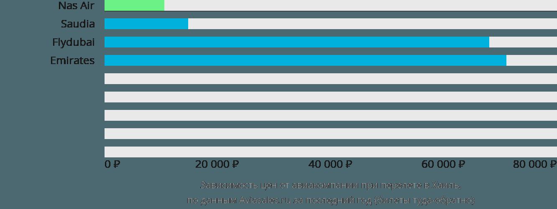 Динамика цен в зависимости от авиакомпании, совершающей перелет Хаиль