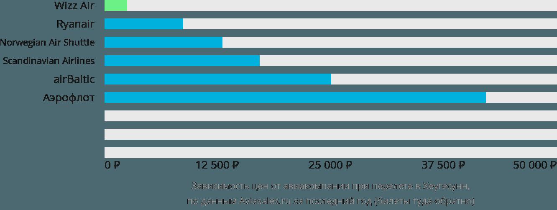Динамика цен в зависимости от авиакомпании, совершающей перелет в Хаугезунд