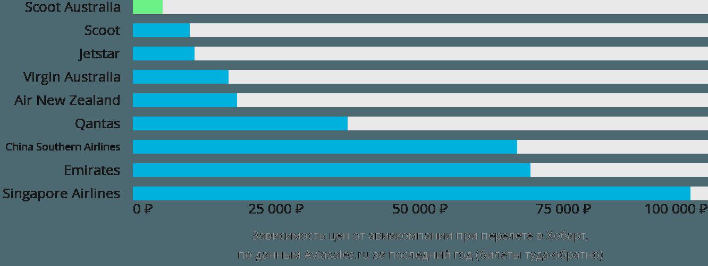 Динамика цен в зависимости от авиакомпании, совершающей перелет в Хобарт