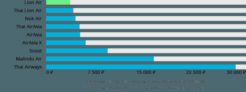 Динамика цен в зависимости от авиакомпании, совершающей перелет в Хатъяй