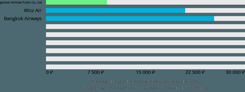 Динамика цен в зависимости от авиакомпании, совершающей перелет в Хехо