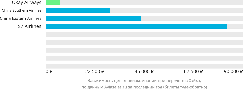 Динамика цен в зависимости от авиакомпании, совершающей перелет в Хэйхэ
