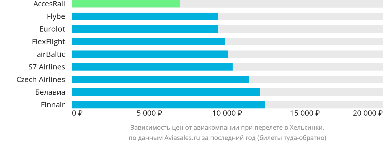 Динамика цен в зависимости от авиакомпании, совершающей перелет в Хельсинки