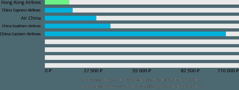 Динамика цен в зависимости от авиакомпании, совершающей перелет в Хух-Хото