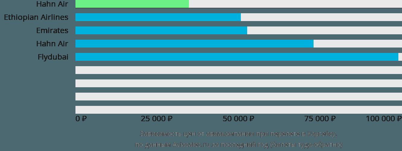 Динамика цен в зависимости от авиакомпании, совершающей перелет в Харгейсу