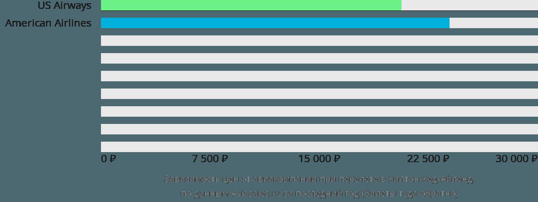 Динамика цен в зависимости от авиакомпании, совершающей перелет в Хилтон-Хед-Айленд