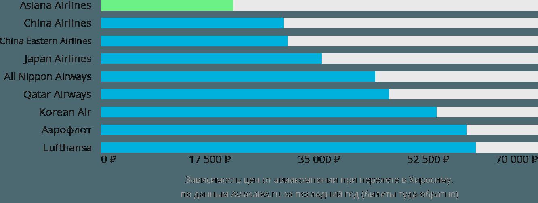 Динамика цен в зависимости от авиакомпании, совершающей перелет в Хиросиму