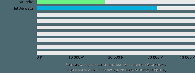 Динамика цен в зависимости от авиакомпании, совершающей перелет в Кхаджурахо