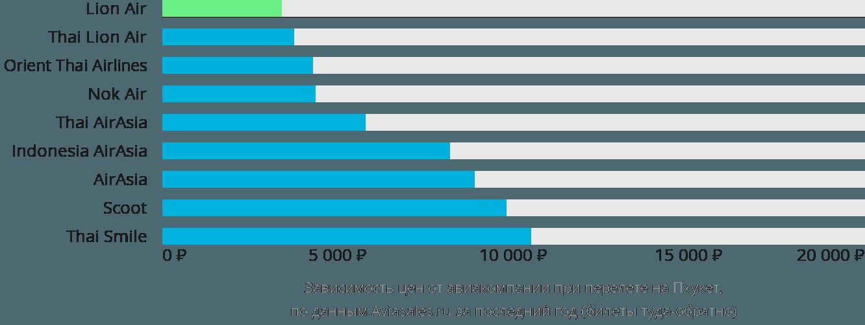 Динамика цен в зависимости от авиакомпании, совершающей перелет на Пхукет