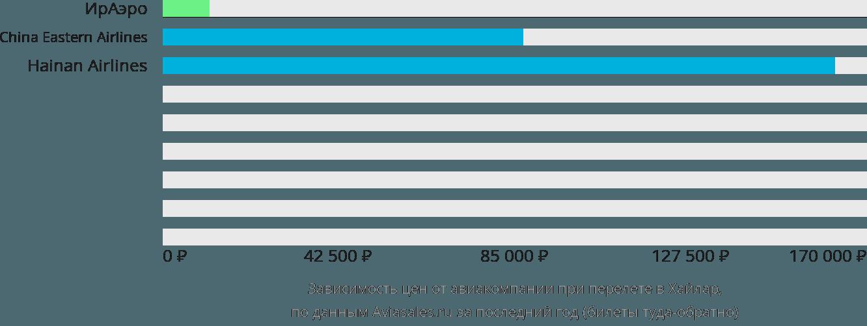 Динамика цен в зависимости от авиакомпании, совершающей перелет Хайлар