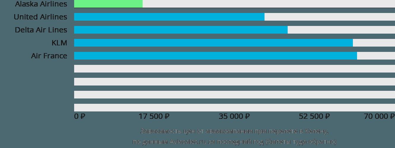 Динамика цен в зависимости от авиакомпании, совершающей перелет в Хелену