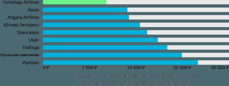 Динамика цен в зависимости от авиакомпании, совершающей перелет в Ханты-Мансийск