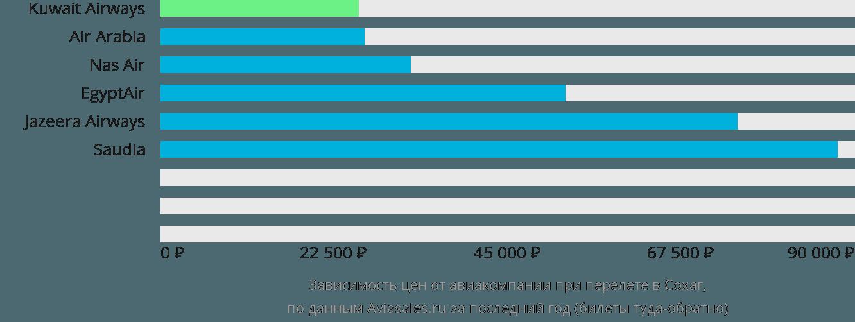 Динамика цен в зависимости от авиакомпании, совершающей перелет в Сохаг