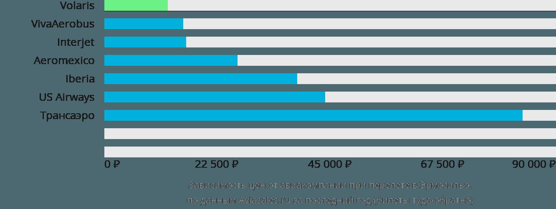 Динамика цен в зависимости от авиакомпании, совершающей перелет в Эрмосильо