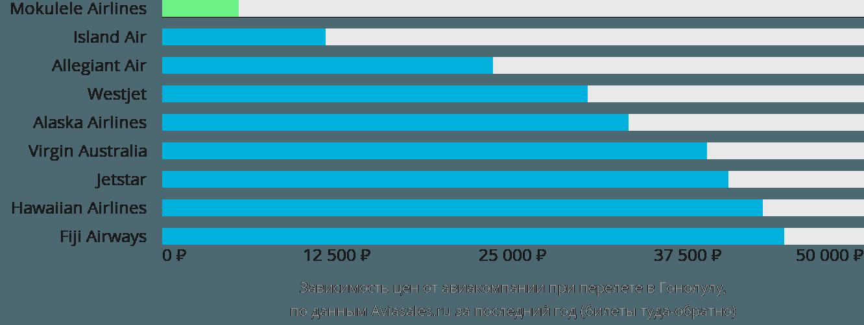 Динамика цен в зависимости от авиакомпании, совершающей перелет в Гонолулу
