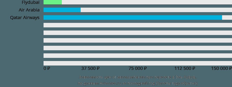 Динамика цен в зависимости от авиакомпании, совершающей перелет в Эль-Хуфуф
