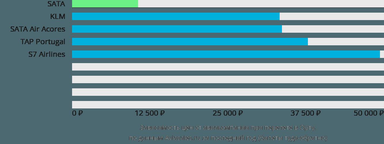 Динамика цен в зависимости от авиакомпании, совершающей перелет Хорта