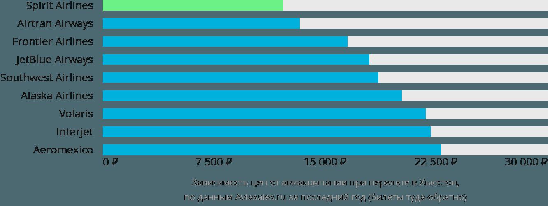 Динамика цен в зависимости от авиакомпании, совершающей перелет в Хьюстон