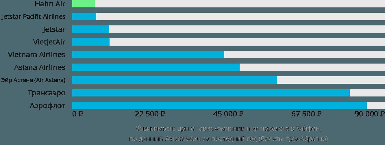 Динамика цен в зависимости от авиакомпании, совершающей перелет в Хайфон