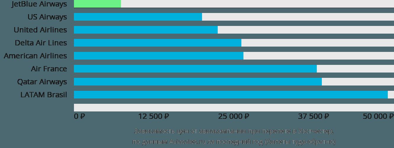 Динамика цен в зависимости от авиакомпании, совершающей перелет Westchester County