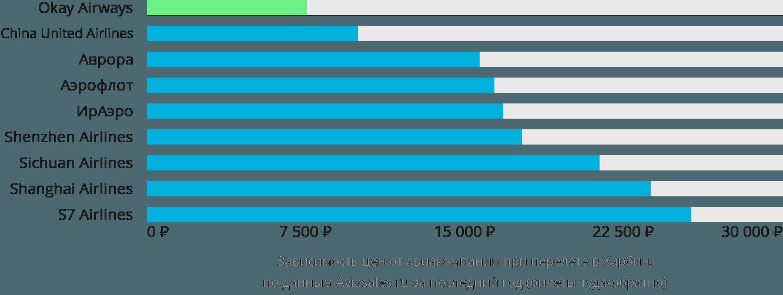 Динамика цен в зависимости от авиакомпании, совершающей перелет в Харбин
