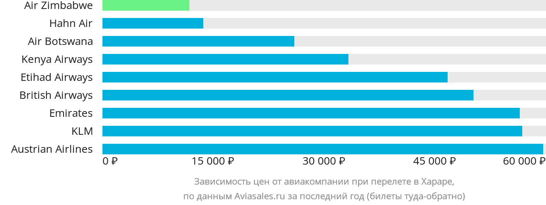 Динамика цен в зависимости от авиакомпании, совершающей перелет в Хараре