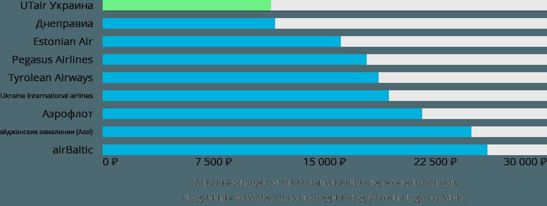 Динамика цен в зависимости от авиакомпании, совершающей перелет в Харьков