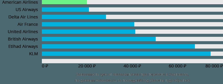 Динамика цен в зависимости от авиакомпании, совершающей перелет в Хантсвилл