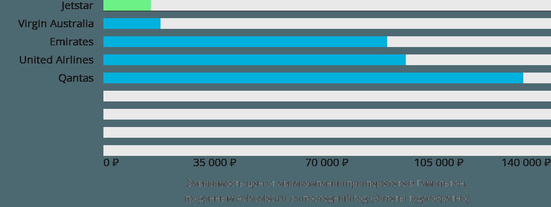 Динамика цен в зависимости от авиакомпании, совершающей перелет в Гамильтон