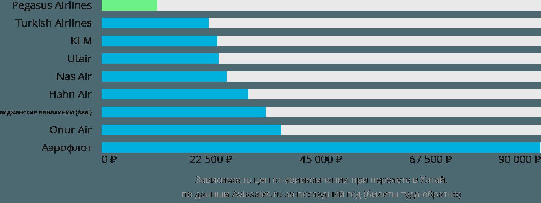 Динамика цен в зависимости от авиакомпании, совершающей перелет в Хатай