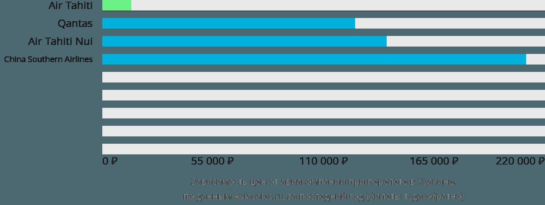 Динамика цен в зависимости от авиакомпании, совершающей перелет в Хуахине