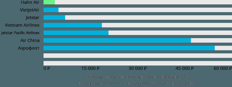 Динамика цен в зависимости от авиакомпании, совершающей перелет в Хуэ