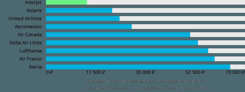 Динамика цен в зависимости от авиакомпании, совершающей перелет в Уатулько