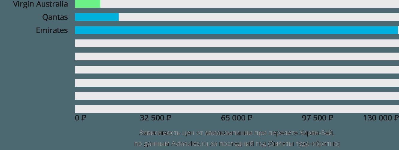 Динамика цен в зависимости от авиакомпании, совершающей перелет Харви-Бей