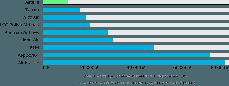 Динамика цен в зависимости от авиакомпании, совершающей перелет в Яссы