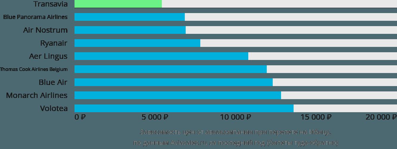 Динамика цен в зависимости от авиакомпании, совершающей перелет на Ибицу