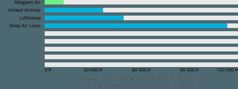 Динамика цен в зависимости от авиакомпании, совершающей перелет в Айдахо-Фоллс